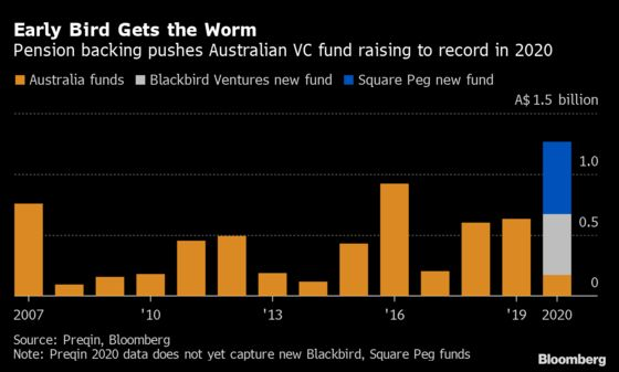 Australia Pensions Bet on Venture Capital in Record Raising Year