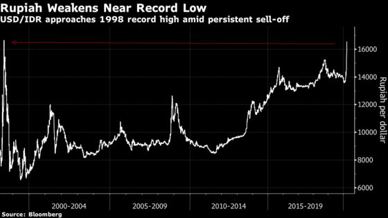 Bank Indonesia Boosts Liquidity With Currency Nearing Record Low
