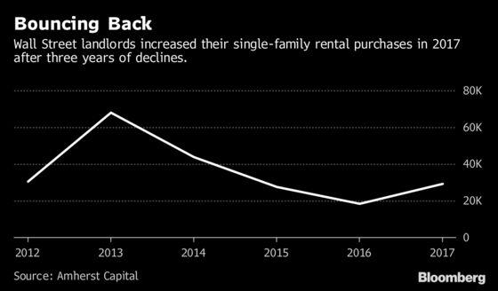 Rental-Home Manager Preps for Next Wave of Landlords