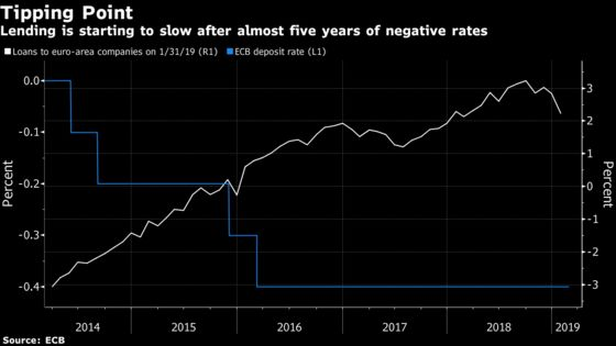 Outside-the-Box Guide to ECB Policy as Economic Going Gets Tough