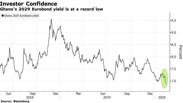 Ghana's 2029 Eurobond yield is at a record low