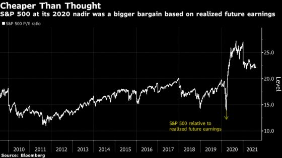 Wall Street P/E Doomsayers See Huge Miss on Earnings Rebound