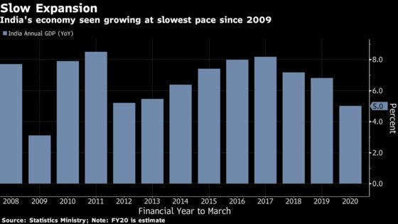 India Sees Slowest Growth Since 2009 on Consumption Slump