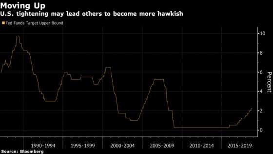 2018 Echoes 1987 as Central Banks Shift Toward Tighter Policy