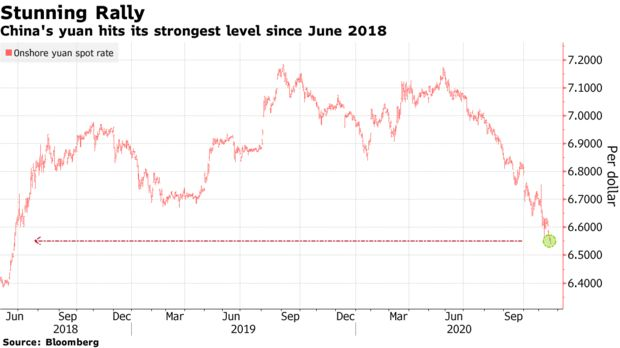 China's yuan hits its strongest level since June 2018