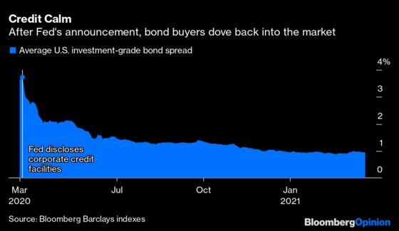 Fed's Corporate Bond Buying Foresaw a Year of Covid Pain