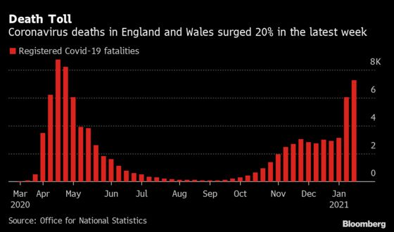 England andWales Covid Deaths Surge to Highest Level Since April
