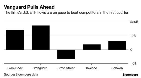 Vanguard Poised to Top BlackRock in First Quarter U.S. ETF Flows