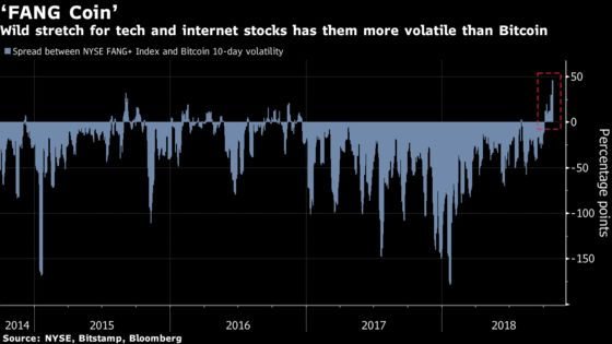 When It Comes to Volatility, Tech Stocks Are the New Bitcoin