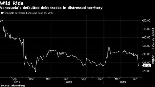 Venezuela's defaulted debt trades in distressed territory