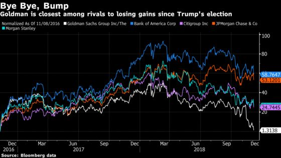 Goldman Is on the Brink of Erasing the Trump Bump