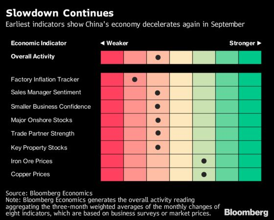 Early Data Signal September Was Tough Month for China's Economy