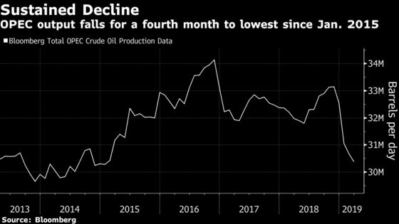 Oil Rises to Highest This Year as OPEC Curbs Stoke Optimism