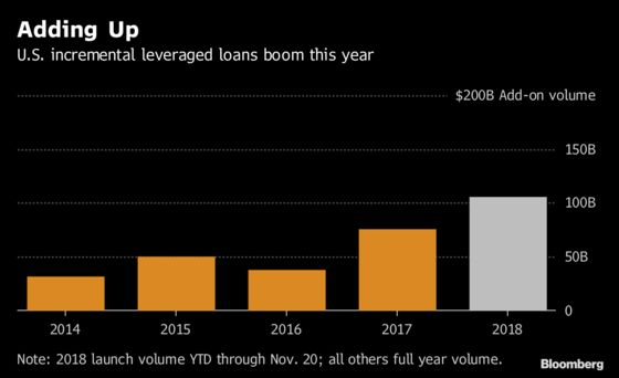 America's Heavily Levered Companies Layer Loans Over Loans