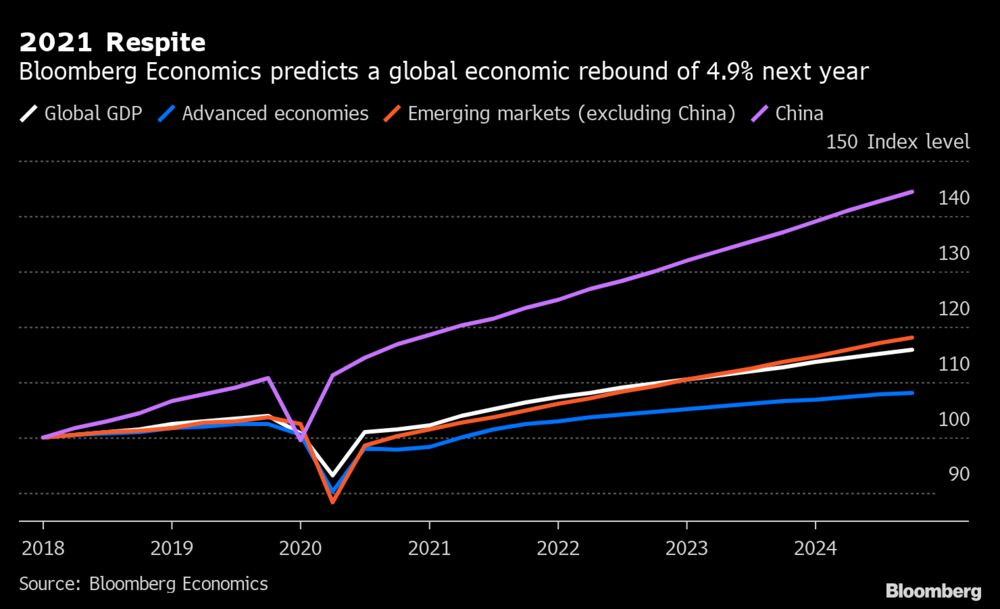 War And Economic Growth