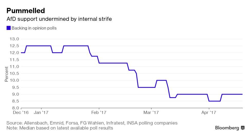 With Merkel's Foes in Disarray, Germany Defies the Trump Trend