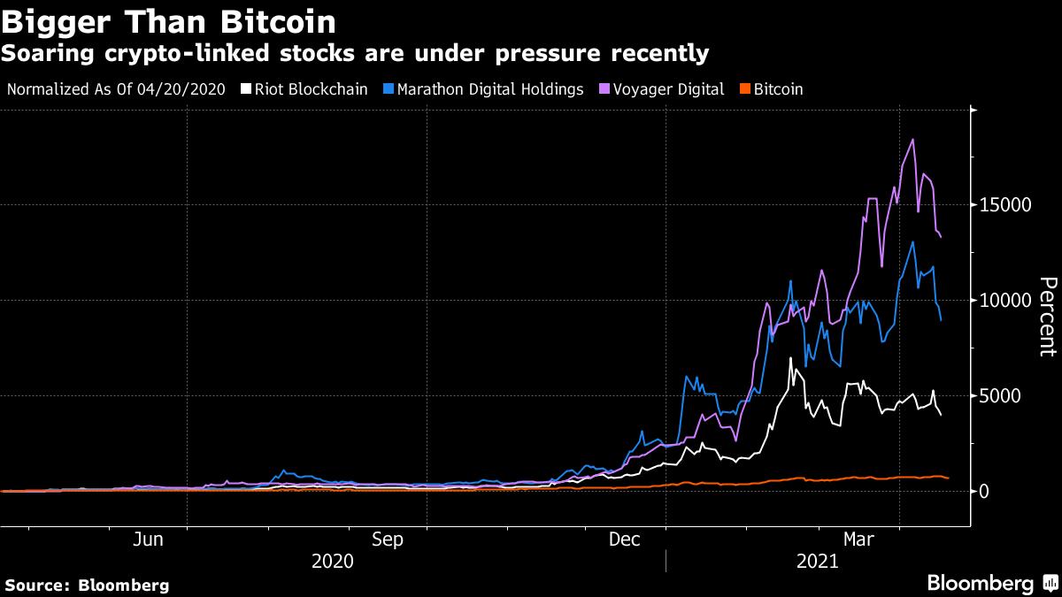 Melonjaknya saham terkait kripto berada di bawah tekanan baru-baru ini