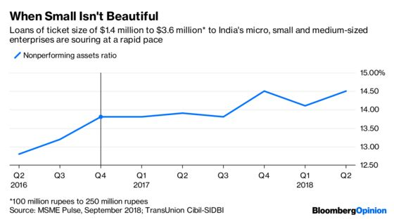 A Bad Loan Farce Gets Another Rerun in India