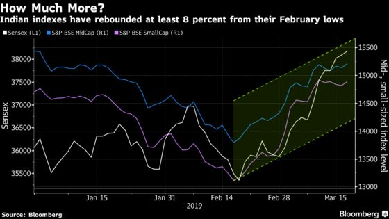 There's No More Room in the Indian Stocks Rally, Analysts Say