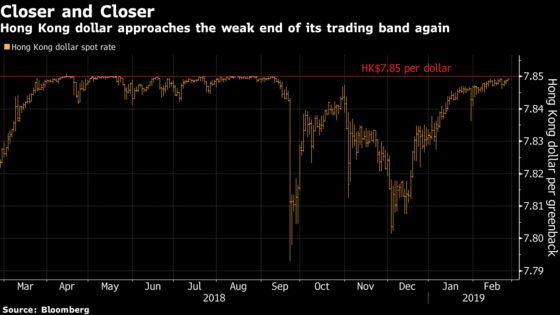 Hong Kong Dollar Nears Weak End of Band as Rate Gap Widens