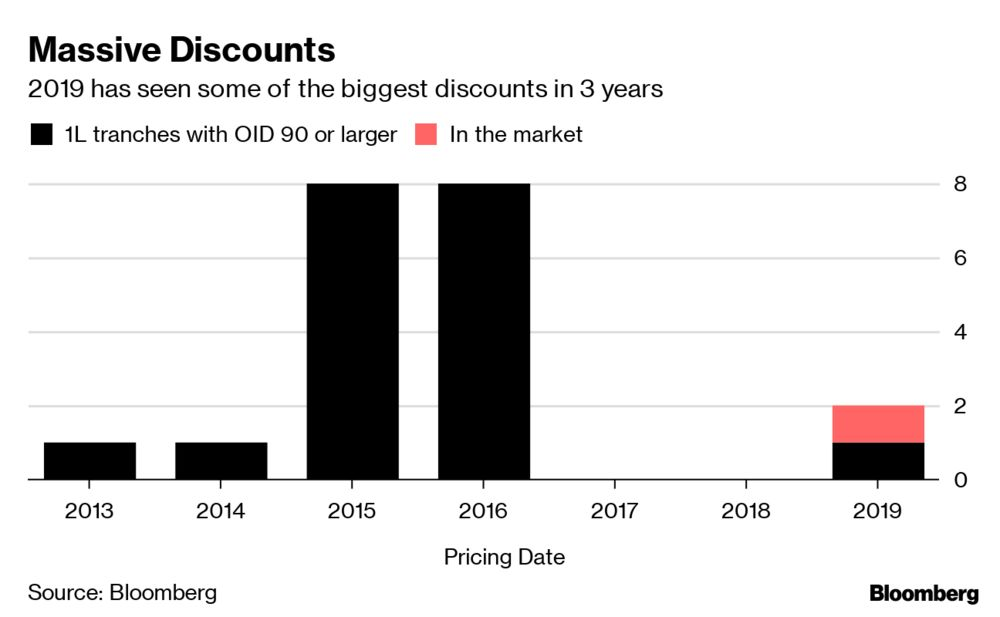 Apollo Slaps Discount on Hard-to-Sell Grocery Firm Buyout Debt