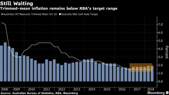 Australian Dollar's Tumble Isn't Enough to Satisfy RBA's Lowe