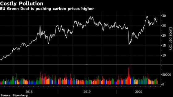 World's Biggest Carbon Market to Get Even Bigger in New EU Plan