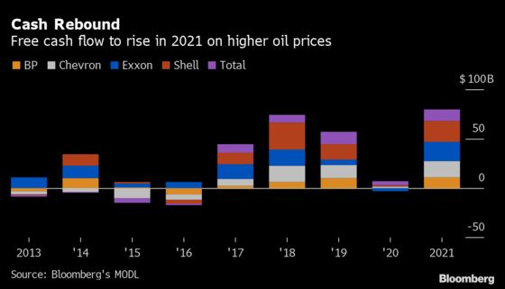 Big Oil Sees Cash Rolling In, But Investors Won't Get It Yet