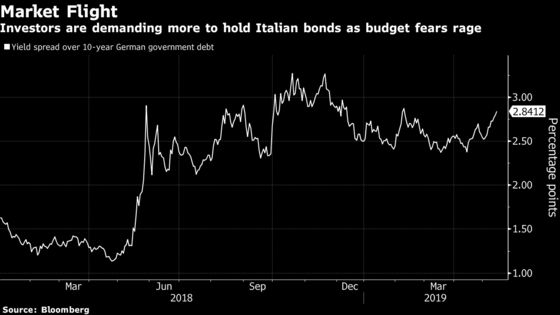 Italy's President Concerned About 2020 Budget, Official Says
