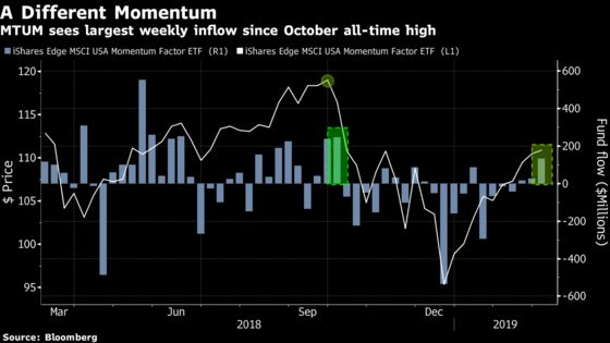 Monster Momentum ETF Sees Biggest Cash Inflows Since Record High