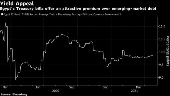 Egypt Keeps The World's Highest Real Interest Rate