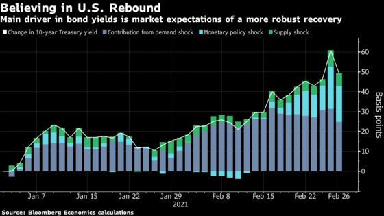 U.S. Bond Yields Driven by Belief in More Robust Recovery
