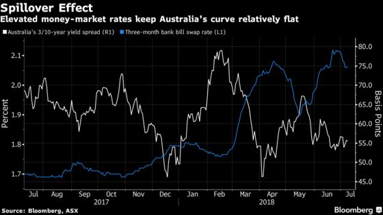 Yield Curves Flatten in Asia as Dollar Liquidity Tightens