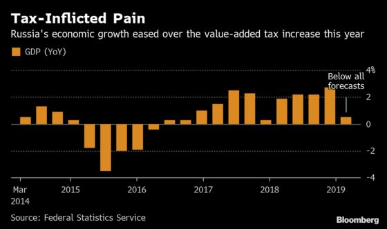 Russia Growth Spurt Stalls as Economy Undershoots Forecasts