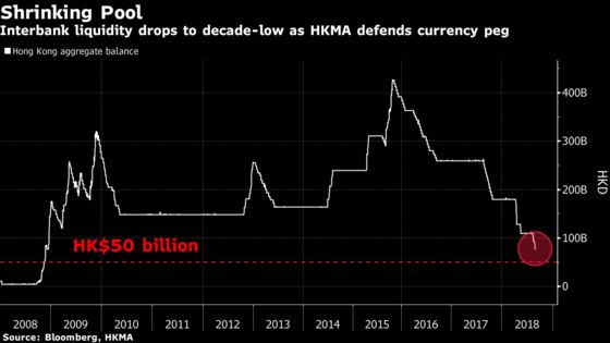 Hong Kong Currency Intervention Seen Intensifying This Month