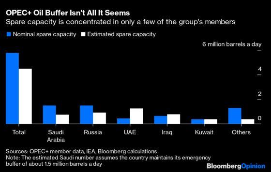 Big Oil's New Problem Isn't Lack of Demand, It's Lack of Supply