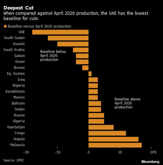 OPEC+ Shows No Sign of Healing Rift Just Before Talks Resume