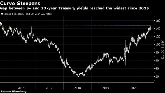 Treasuries Curve Steepens to 2015 Levels With a Bump From BOE