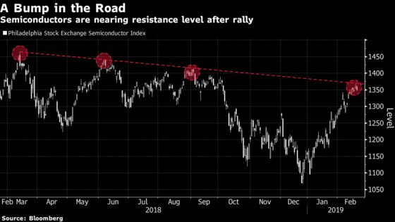 A $210 Billion Rally in Chip Stocks Leaving Hedge Funds in Dust