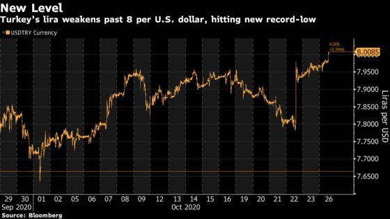 Lira Weakens Past 8 per Dollar as Currency Rout Deepens