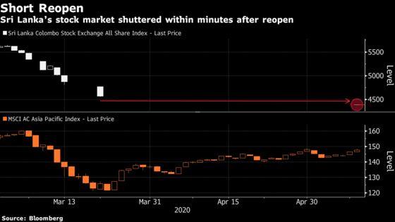 Limit Down, Shut Again for Sri Lanka Stocks After 51-Day Break