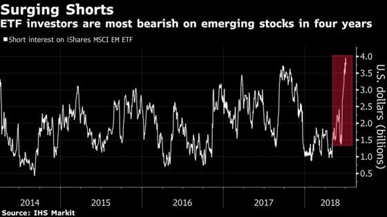 Short-Selling ETFs Make a Killing in Emerging Markets
