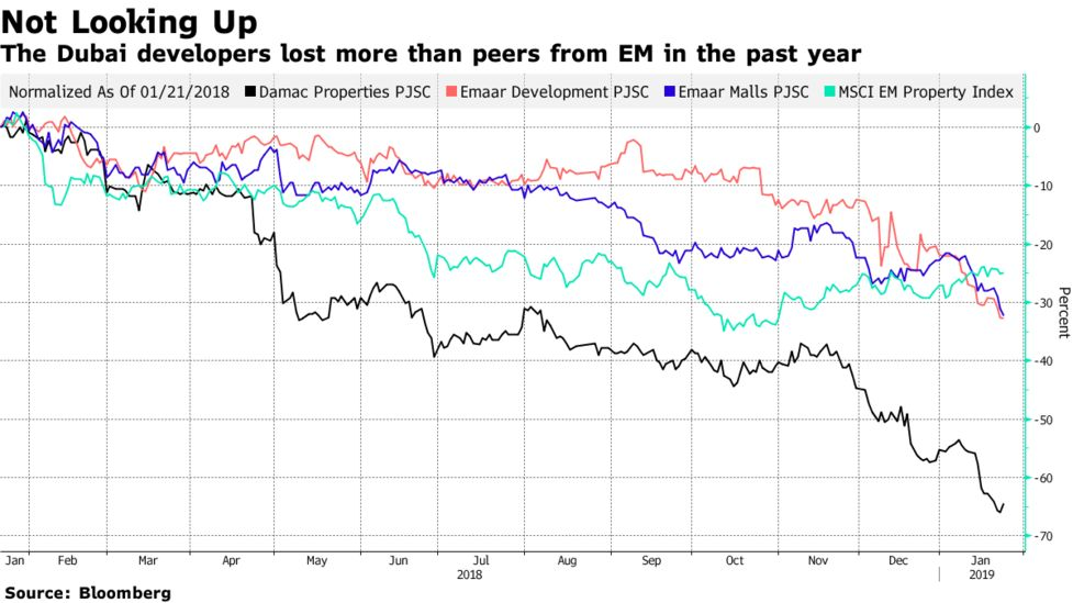 These Dubai Stocks Are Seen Slumping Deeper Amid MSCI Review - Bloomberg