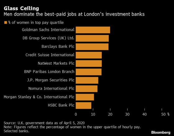 U.K. Investment Banks Pay Women 56% of What Male Colleagues Make