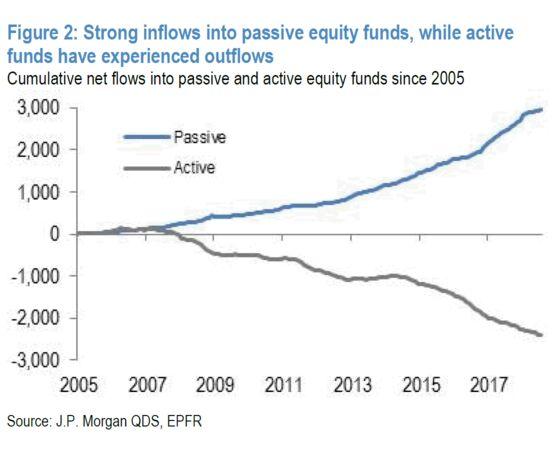 Kolanovic Says Machine-Made Liquidity Will Fail in Next Crisis