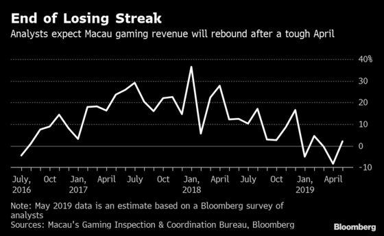 Good Times May Soon Return to Macau's Casinos