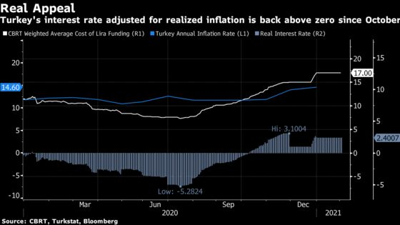 Turkey Inflation Likely Inched Up Amid Commodity Price Pressures