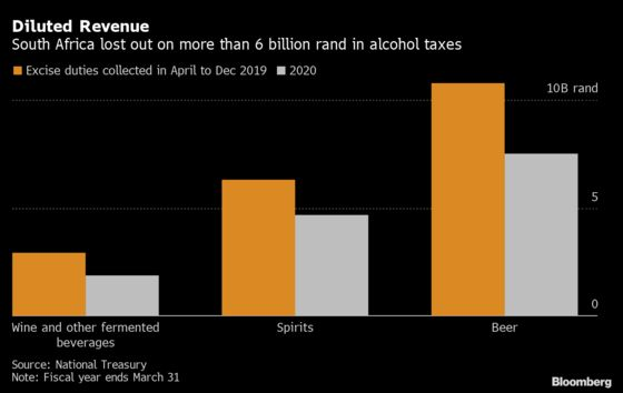 Alcohol Bans Force South African Wineries to Rethink Trade Plans