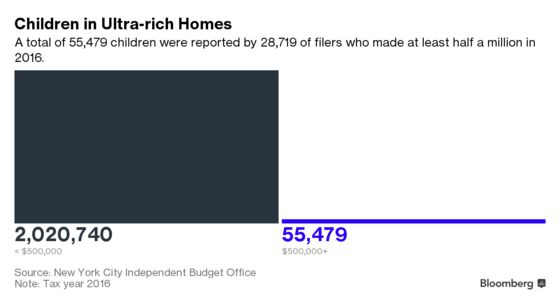 You Need to Make More Than $713,706 to Be in New York City's 1%