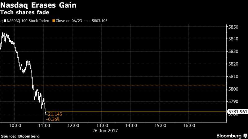 Трежерис растут, доллар снижается, акции прекратили рост